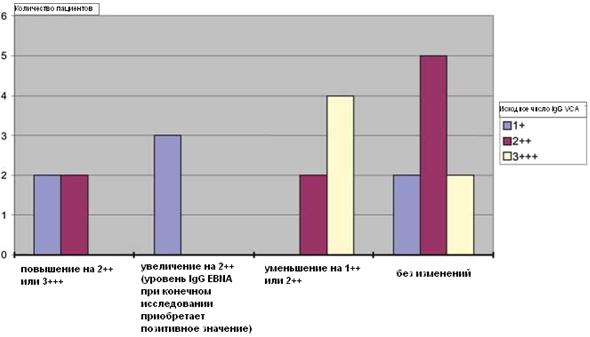 Пациенты с хроническим мононуклеозом: конечное количество IgG VCA по сравнению с исходным уровнем
