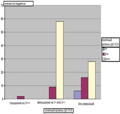 """Пациенты, у которых происходит реактивация ЭБВ: конечный уровень IgG VCA по сравнению с исходным"""""""